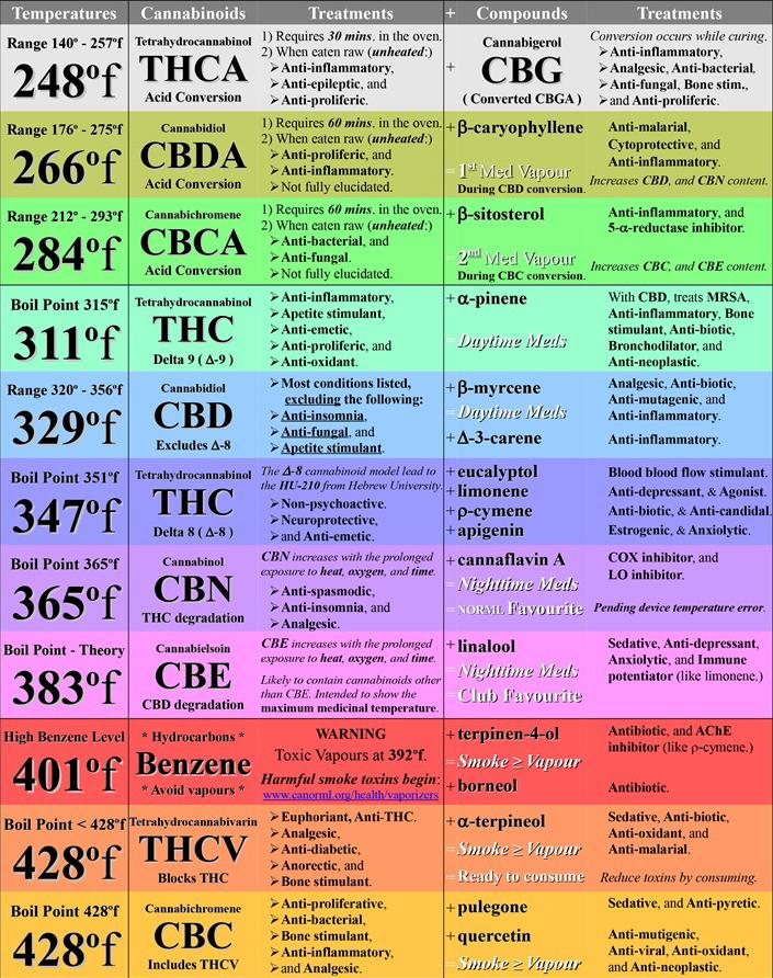 Cannabinoid Temperature Guide